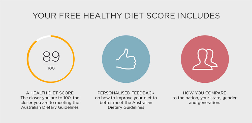The Healthy Diet Score is a short food survey designed to assess compliance with the 2013 Australian Dietary Guidelines (ADGs) and Australian Guide to Healthy Eating (AGTHE).
