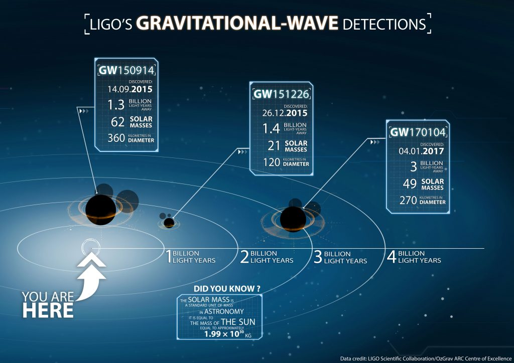 Infographic_Gravity-Wave-(0