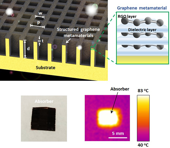 Concept of structured graphene metamaterial. Bottom: 30 nanometer graphene metamaterial film absorbs almost all the sunlight and efficiently heats up to 83°C.